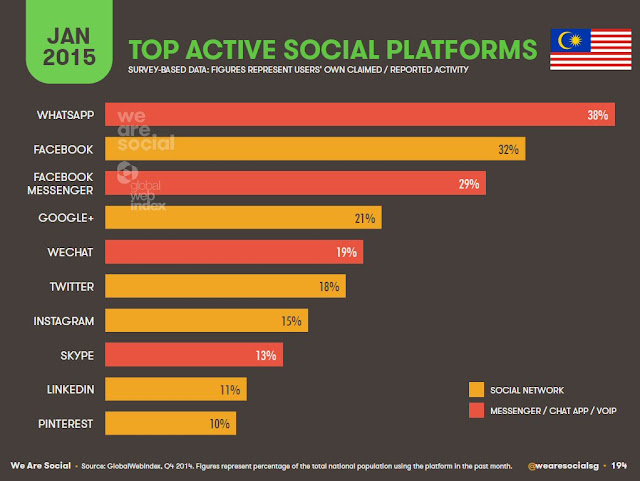 Top active social platforms in Malaysia - 2015
