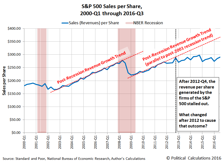 S&P 500 Sales per Share, 2000-Q1 through 2016-Q3