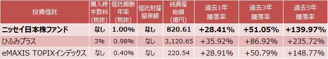 ニッセイ日本株ファンドインデックス、ひふみプラス、eMAXIS TOPIXインデックスの成績比較表