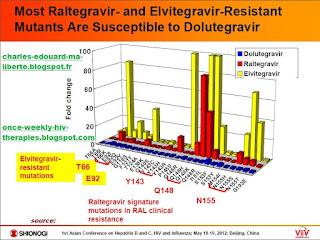 dolutegravir HIV tivicay resistance elvitegravir raltegravir genvoya
