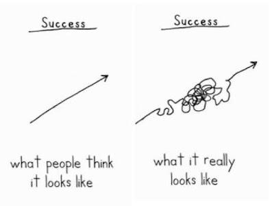sikerek és kudarcok