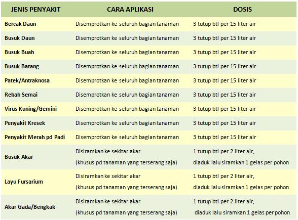 FUNGISIDA ORGANIK-HAYATI NOPATEK