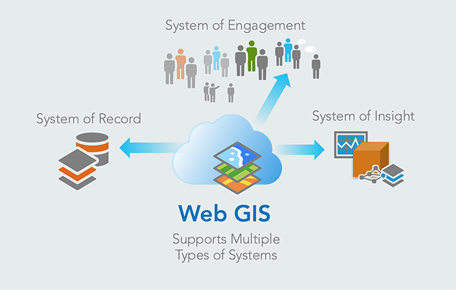 INTRODUCION TO WEB GIS
