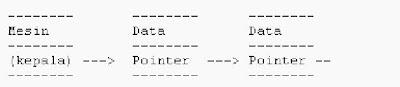 Linked List (Contoh Pada C++)