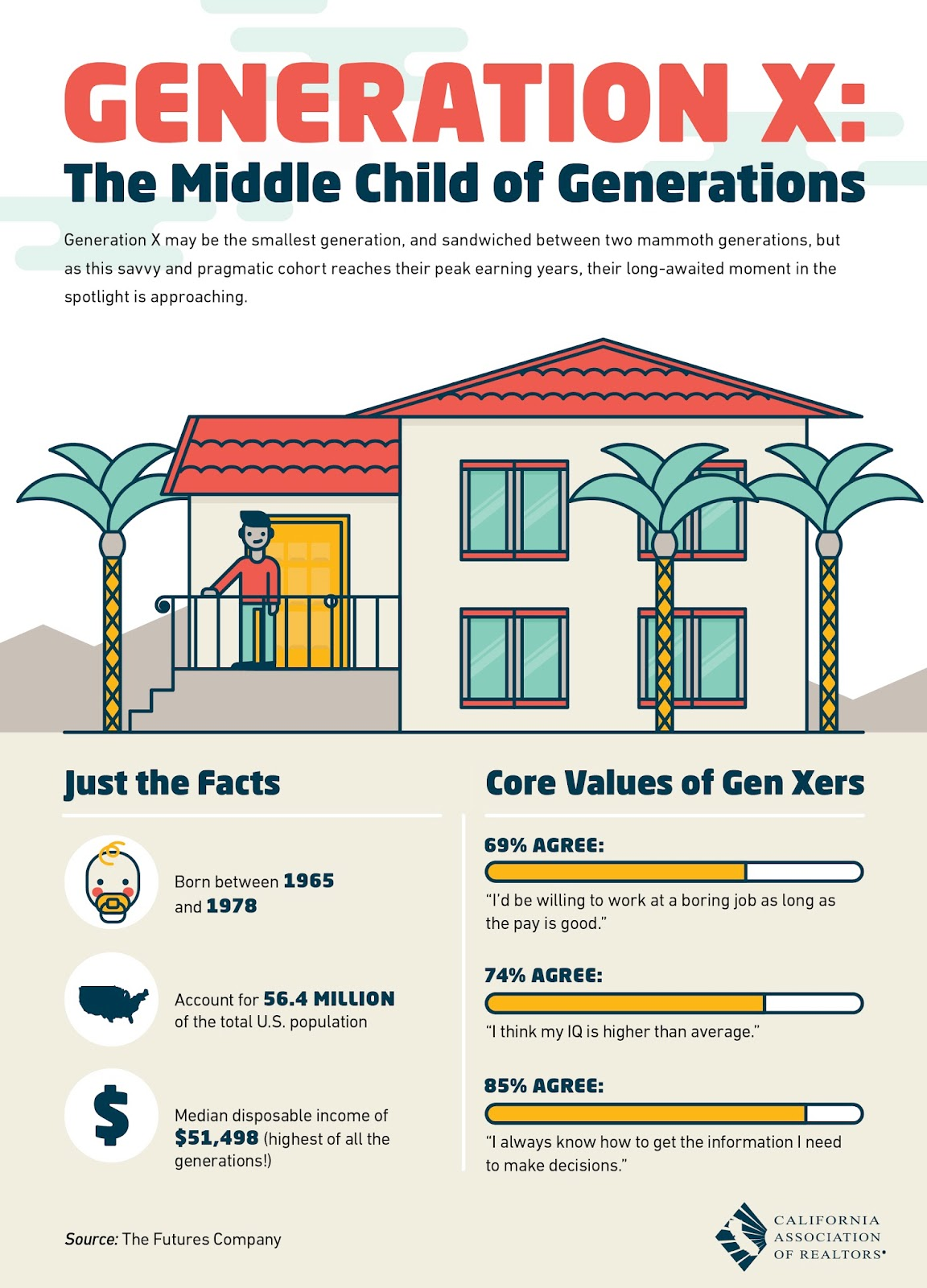generation x Many of the findings provide significant insights into generation x (gen x) born  between 1965 and 1980, gen x is now at a critical juncture for retirement.