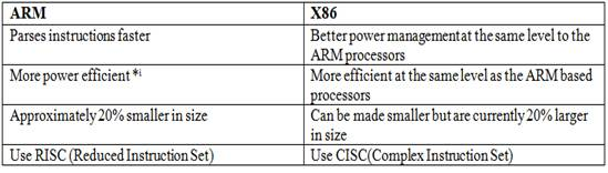 ARM based processors VS X86 based processors