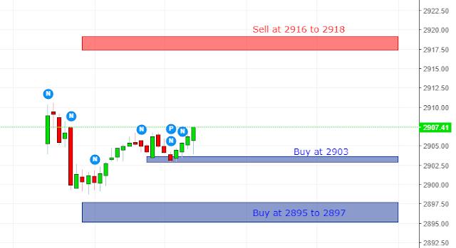 S&P 500 15 Min Vedic chart