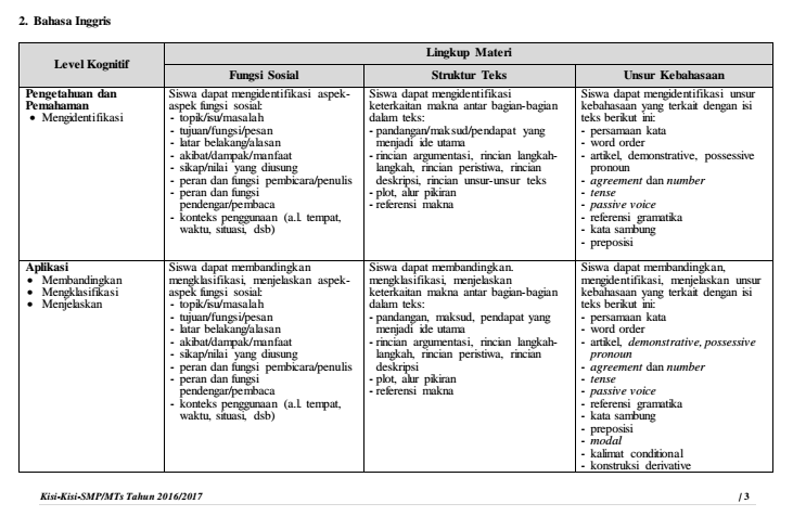 Level Kognitif Soal Bahasa Inggris - BangSoal
