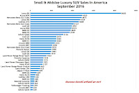 USA luxury SUV sales chart September 2016
