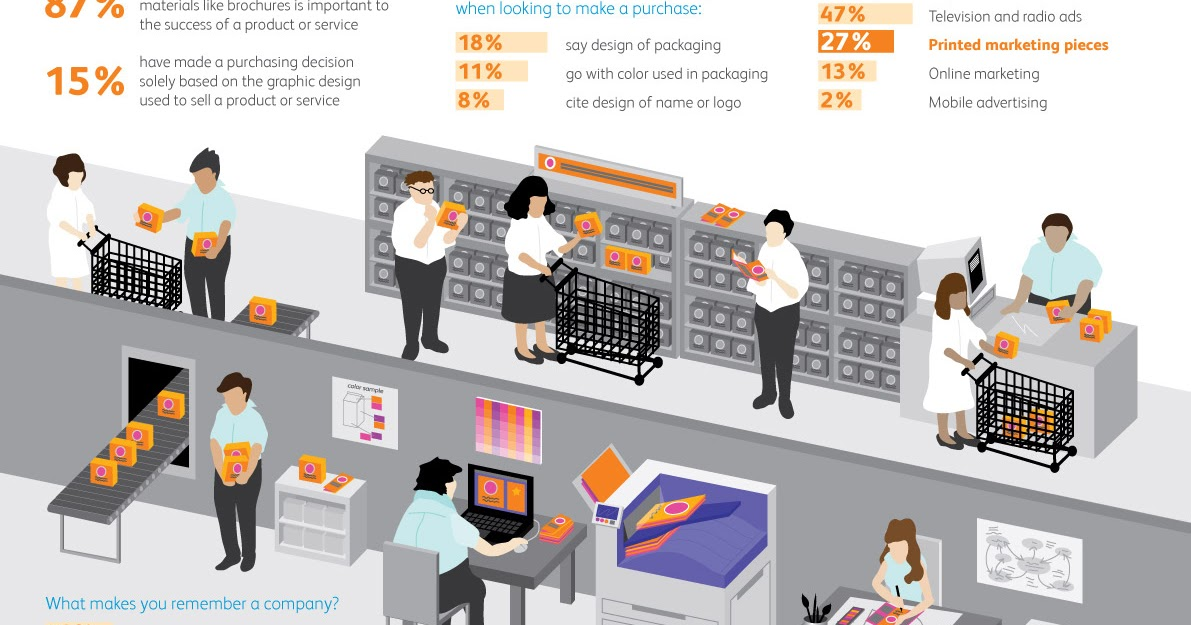 Infographic Xerox Survey Shows That Graphic Design Influences Buying