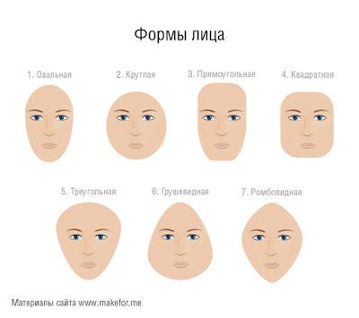 типы лиц face