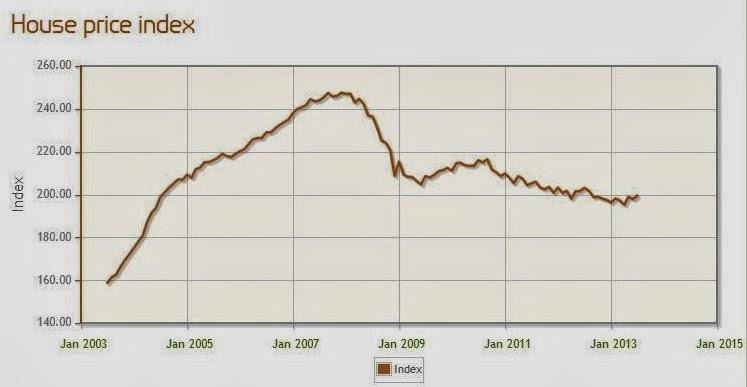 英國房價指數 房地產投資