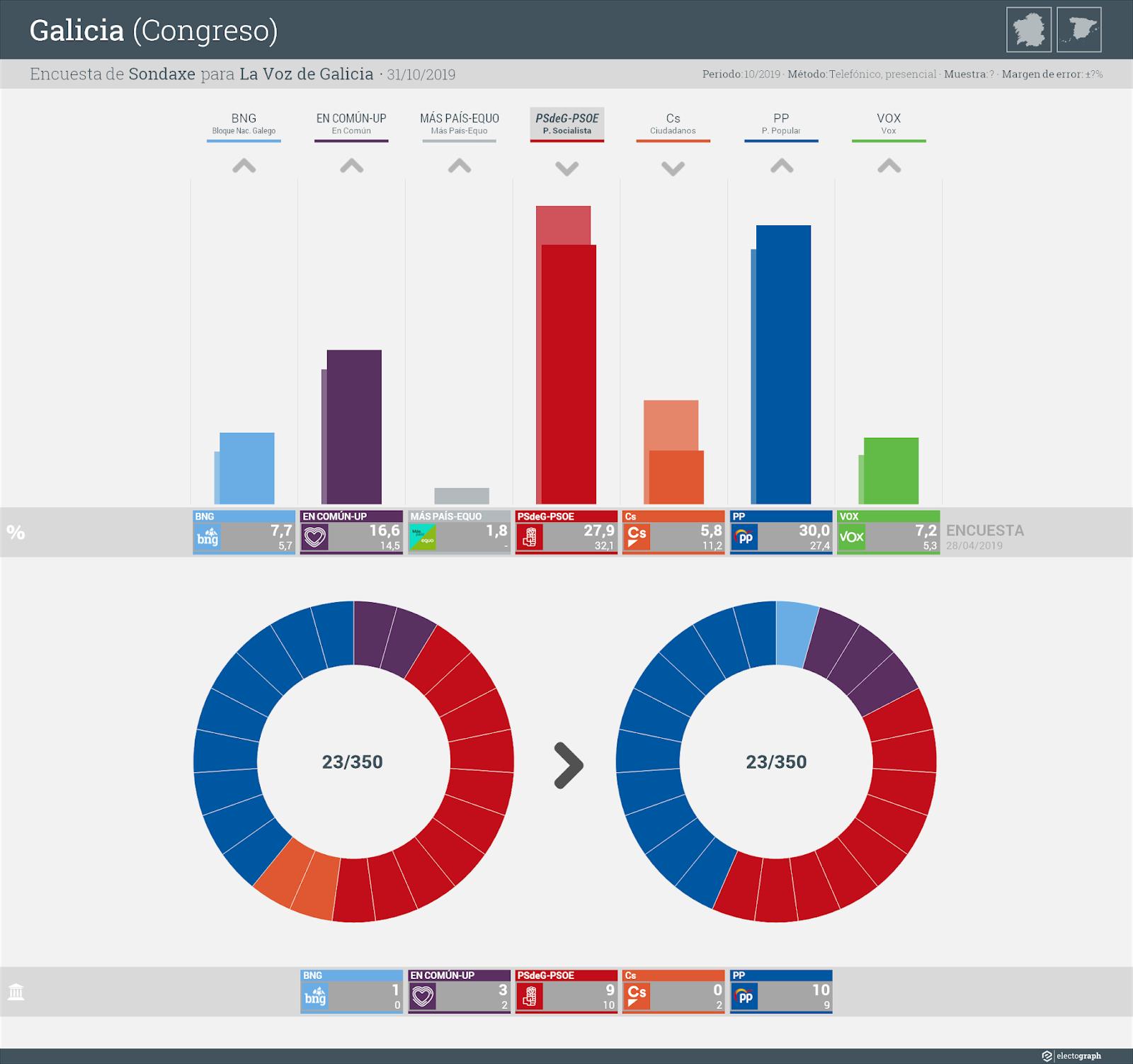 Gráfico de la encuesta para elecciones generales en Galicia realizada por Sondaxe para La Voz de Galicia, 31 de octubre de 2019