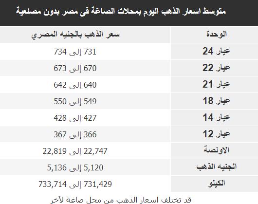 اسعار الذهب فى مصر اليوم 1 يناير 2019 سعر الذهب الان 1-1-2019