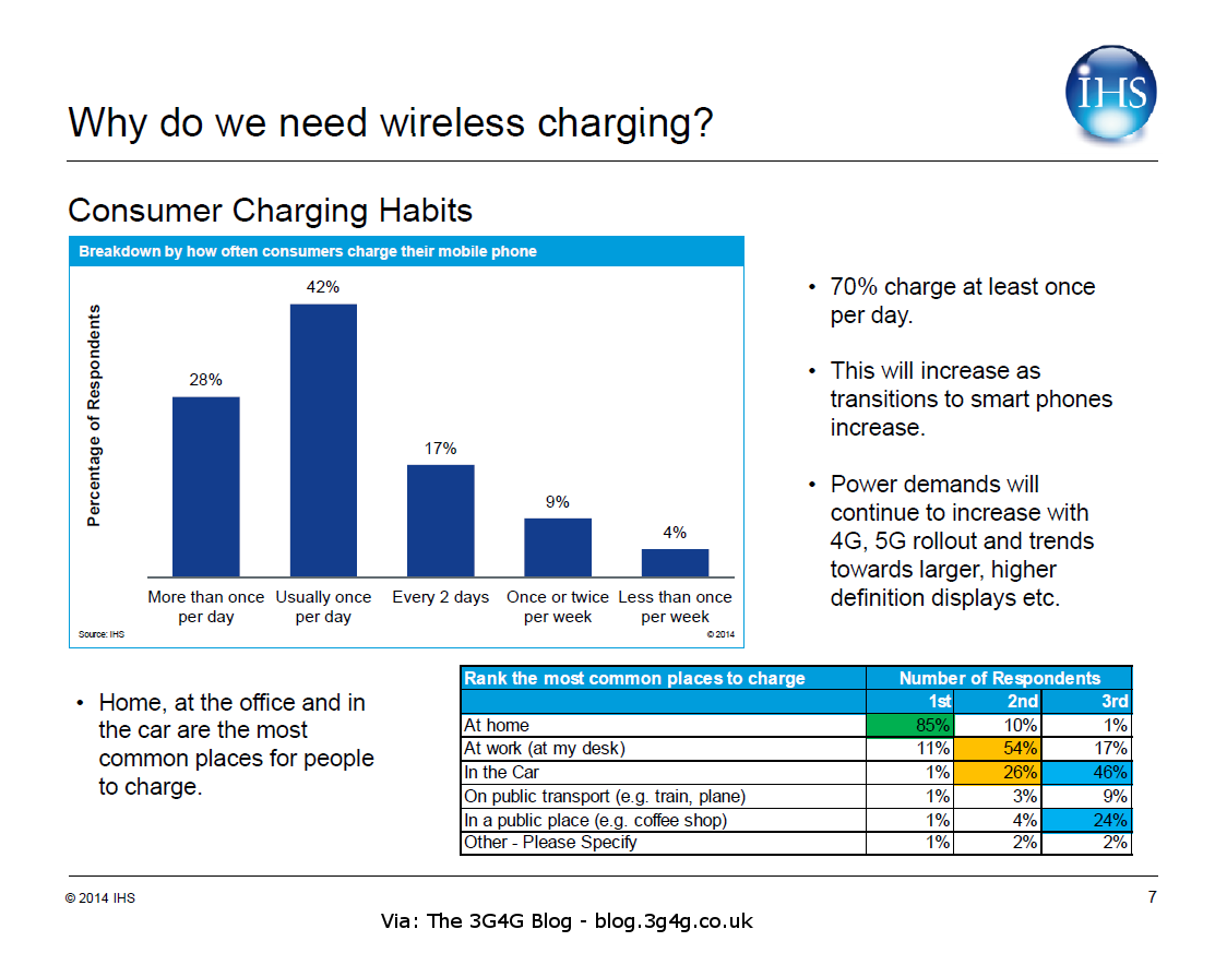 The 3G4G Blog: Wireless Charging: A