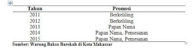 Data Promosi pada Warung Bakso Barokah di Kota Makassar