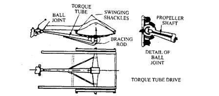 Torque-tube Drive ~ ENG'RS JUNCTION