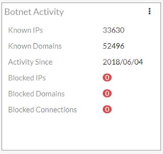 Widget Botnet Activity w urządzeniach FortiGate