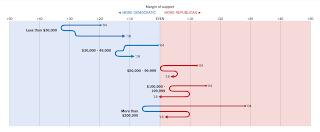 Distribución del voto en función de los ingresos anuales