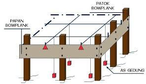Pengertian Bowplank Untuk Teknik Bangunan Rumah 1