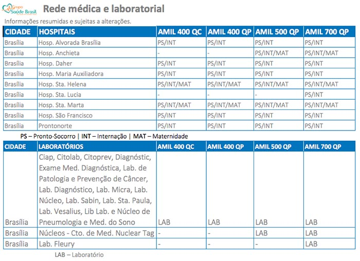 Rede credenciada dos planos de saúde Amil no DF
