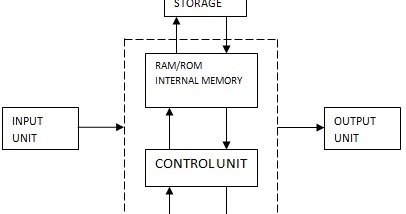 block diagram of personal computer system ~ electronics and communication