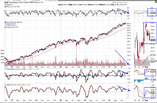 """Tech Sector Close to Forming a """"SELL"""" Signal"""