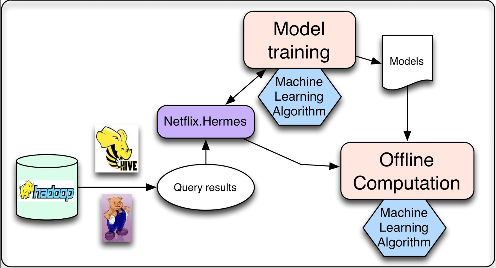The Netflix Tech Blog: System Architectures for ...