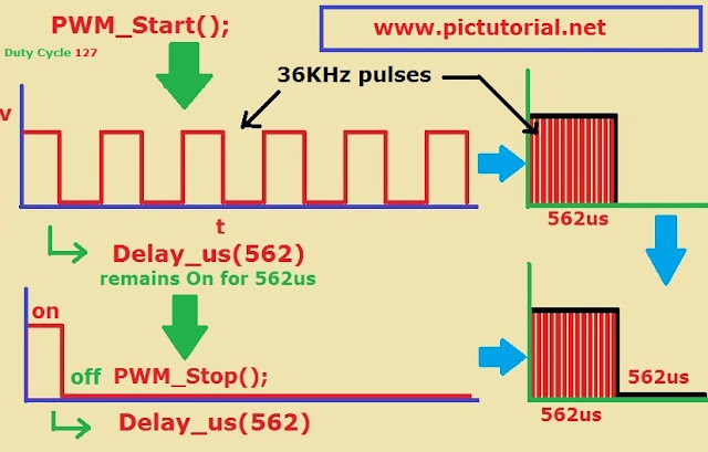 IR (Infrared) Remote Controlled Communication Between Two Microcontroller -Step By Step Tutorial : LAST PART ( END )