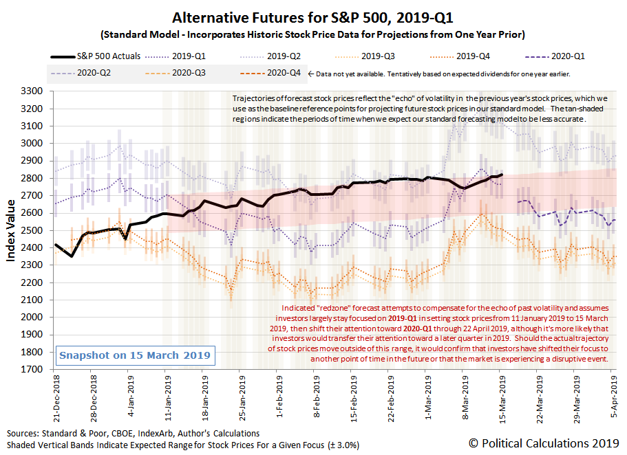 Alternative Futures - S&P 500 - 2019Q1 - Standard Model with Annotated Redzone Forecast - Snapshot on 15 Mar 2019