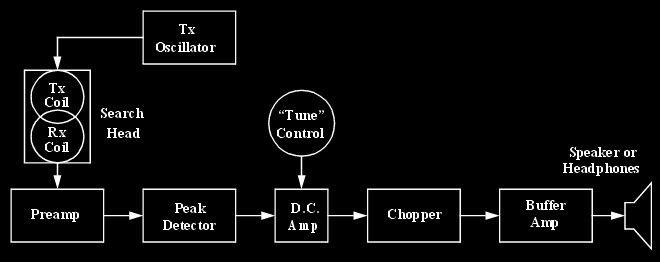 Metal detector circuit detectorslink block diagram detector ccuart Choice Image