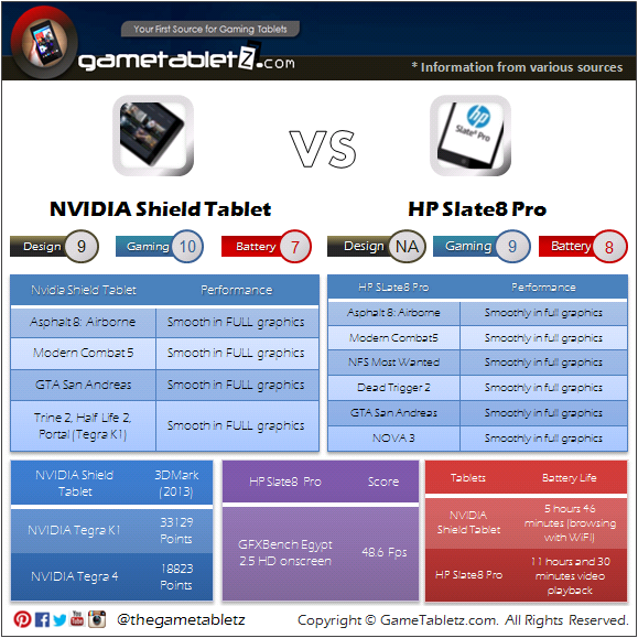 Nvidia Shield Tablet vs HP Slate8 Pro benchmarks and gaming performance