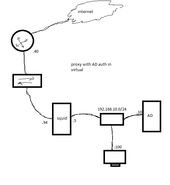 Proxy Server Debian 6 With Squid3 ~ Andre Networking