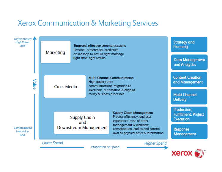 Visible Business: Xerox Communication & Marketing Services ...