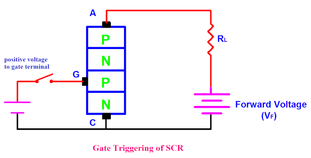 Gate triggering of SCR, SCR Triggering Methods, SCR Turn On Methods