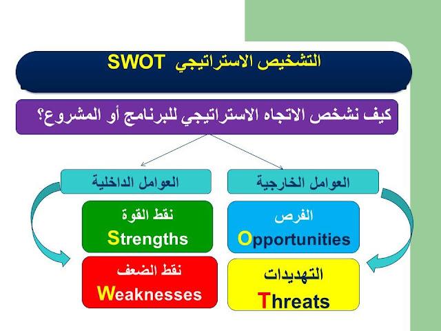 التشخيص الإستراتيجي بتقنية SWOT
