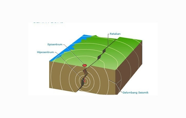 Pengertian, Penyebab dan Jenis Gempa Bumi