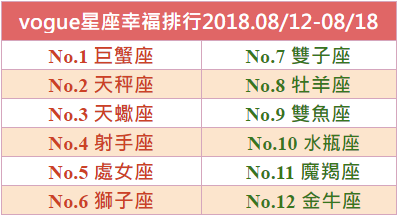 【Vogue樂城】本周星座幸福排行2018.08/12-08/18