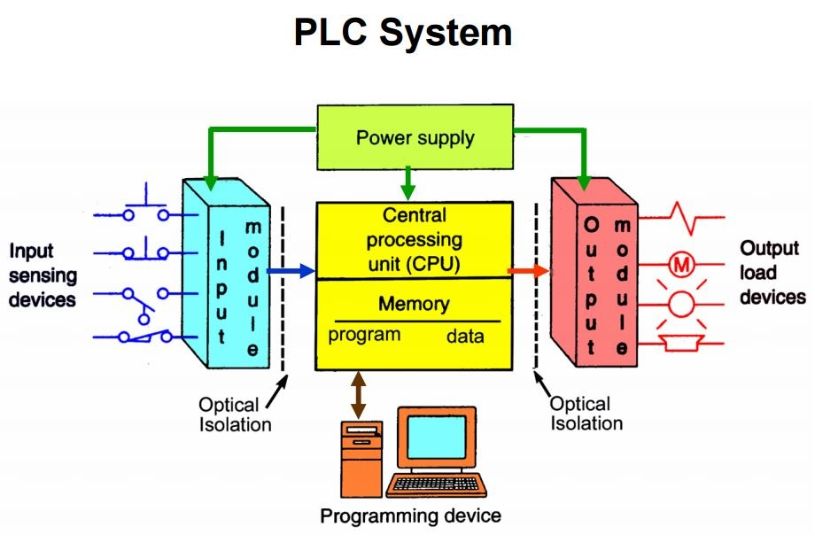 microcontroller and plc, Wiring diagram
