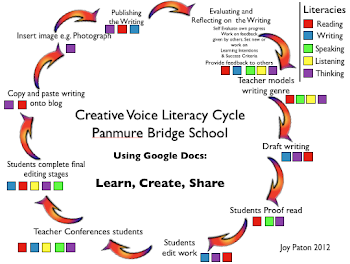Our Literacy Cycle: Using Google Docs