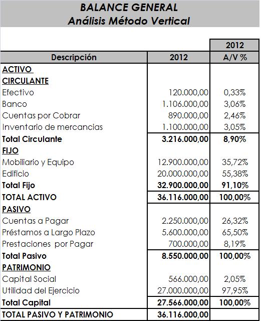 Análisis De Estados Financieros Abril 2014