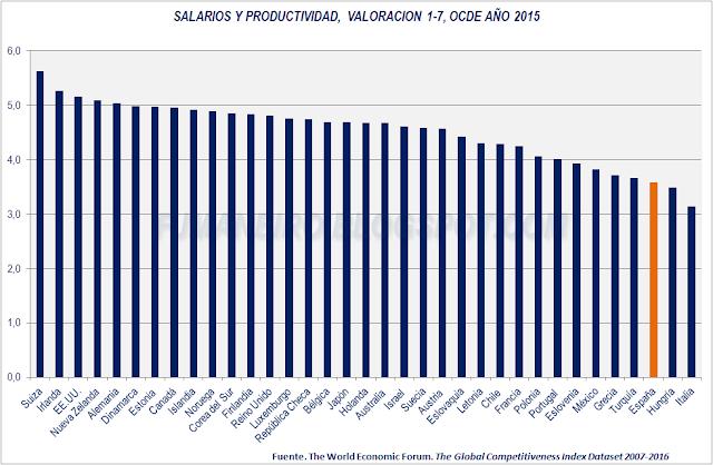 Salarios y productividad, países OCDE, año 2015