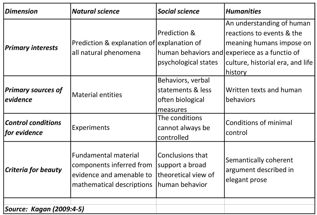 Natural Science Vs Social Science Vs Humanities