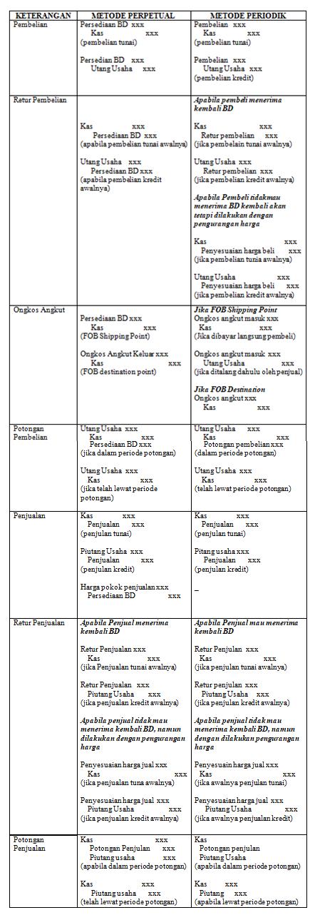 Metode Perpetual Dan Periodik : metode, perpetual, periodik, Sistem, Pencatatan, Perpetual, Periodik, Dalam, Akuntansi, Beserta, Teladan, Lengkap, Pemerintah