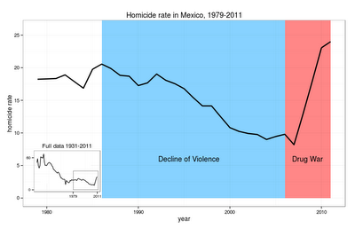 Age-Period-Cohort models and the decline of violence