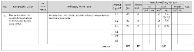 Download Kisi-Kisi dan Soal UTS Bahasa Indonesia Kelas 1 ...