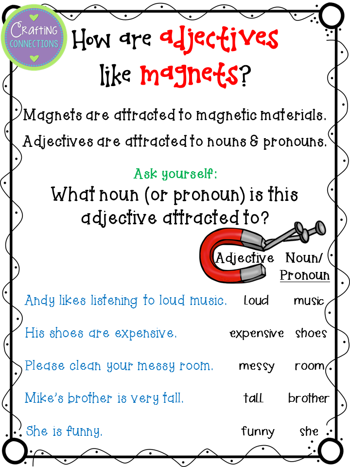 Adjectives Craftivity- includes worksheets and a teaching poster! How are adjectives like magnets? Adjectives are attracted to nouns!