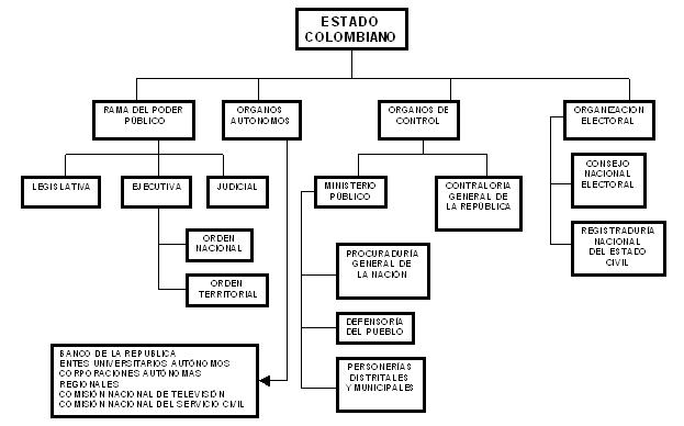 Constitucional General Funlam Estructura De La Constitucion