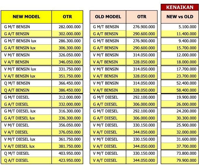 jual all new kijang innova harga mobil grand avanza tahun 2016 wuih ini resmi review otomotif yang tertera diatas on the road dki jakarta dan sekitarnya so siapkan budget untuk meminangnya