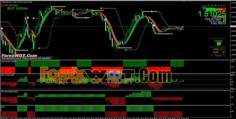 Successful forex algorithms